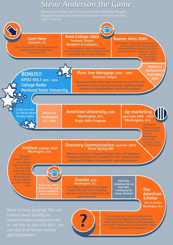 resume board game graphic   jobhunting  infographic  hire