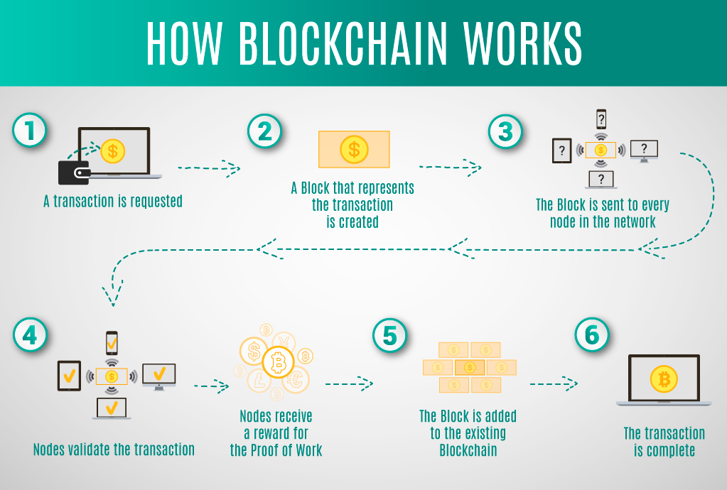 what is the difference between bitcoin and blockchain