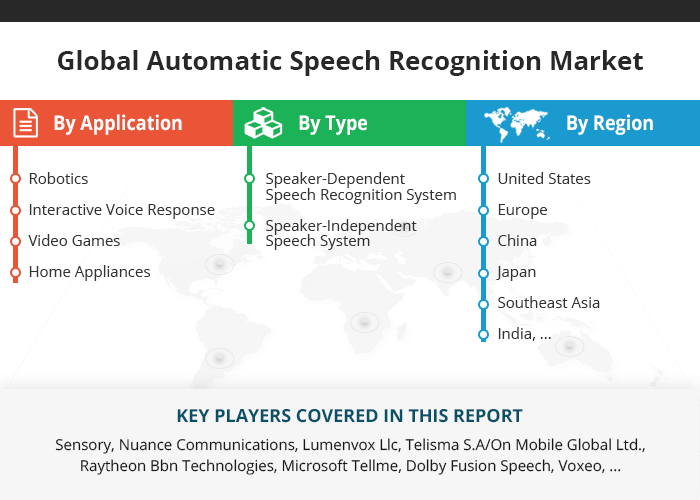 Global Automatic Speech Recognition Market Size, Status and Forecast