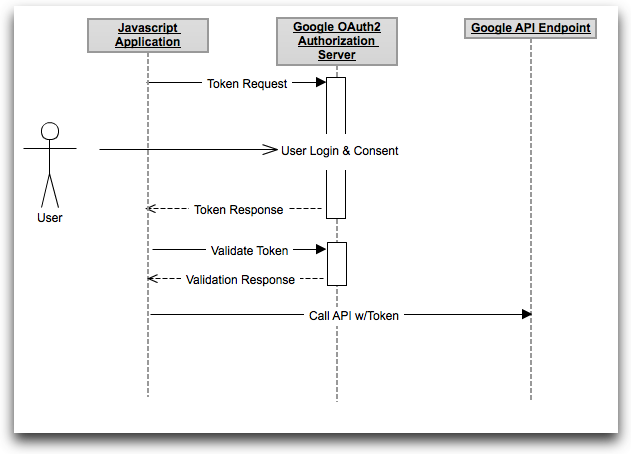 Oauth Client Side With Images Floor Plans Diagram Visualizations