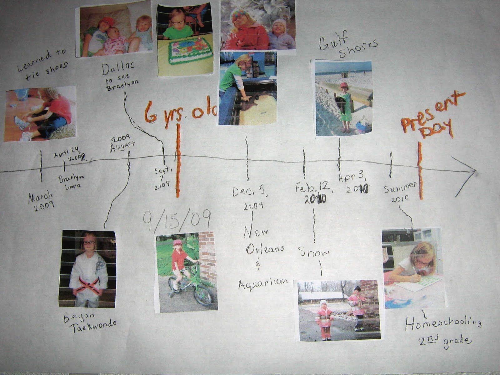 Kids Personal Timeline Project  Karim Hw    Timeline