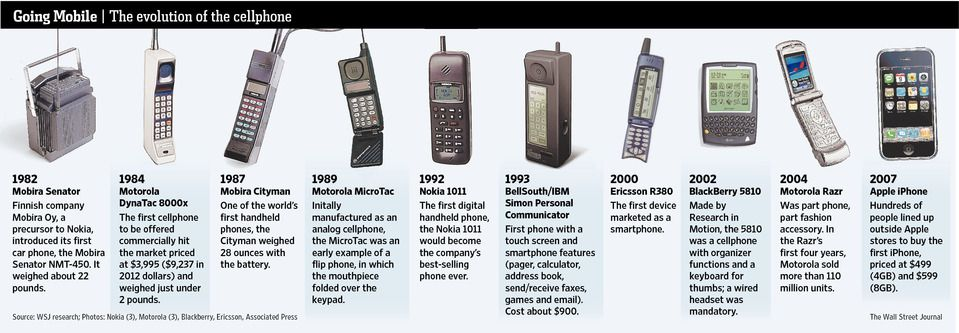 The '80s Called, and They Want Their Cellphones Back ...  Cell Phone Evolution Years