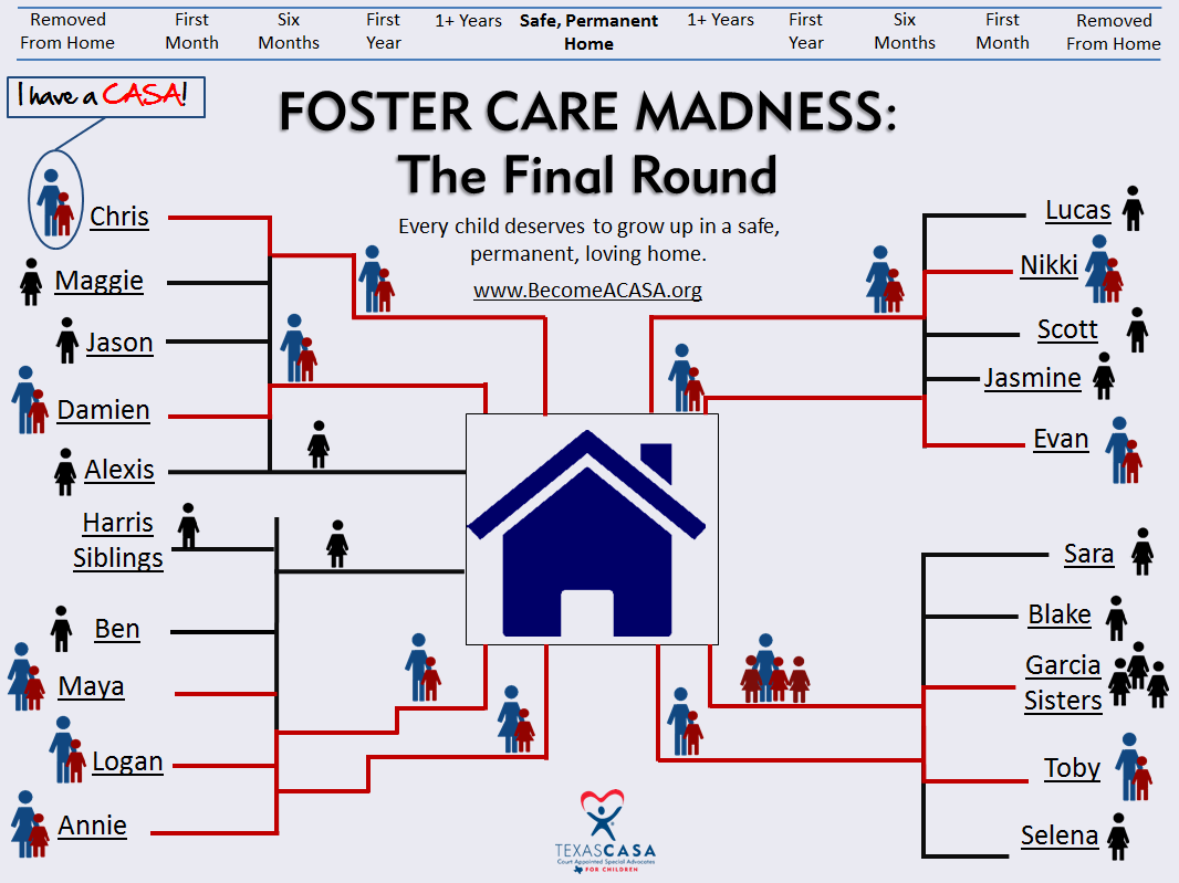 Foster Care Madness The Final Round. In Foster Care