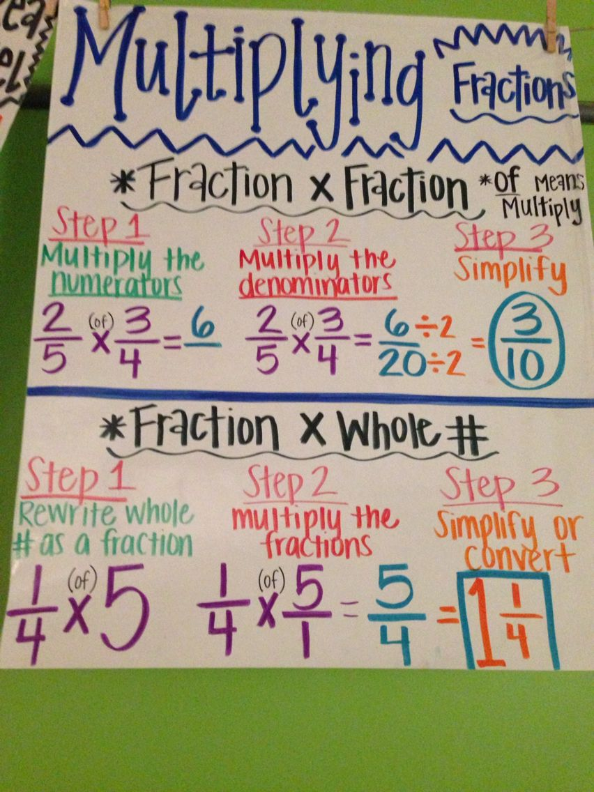 Common Core 4th Grade Math Multiplying Fractions Anchor