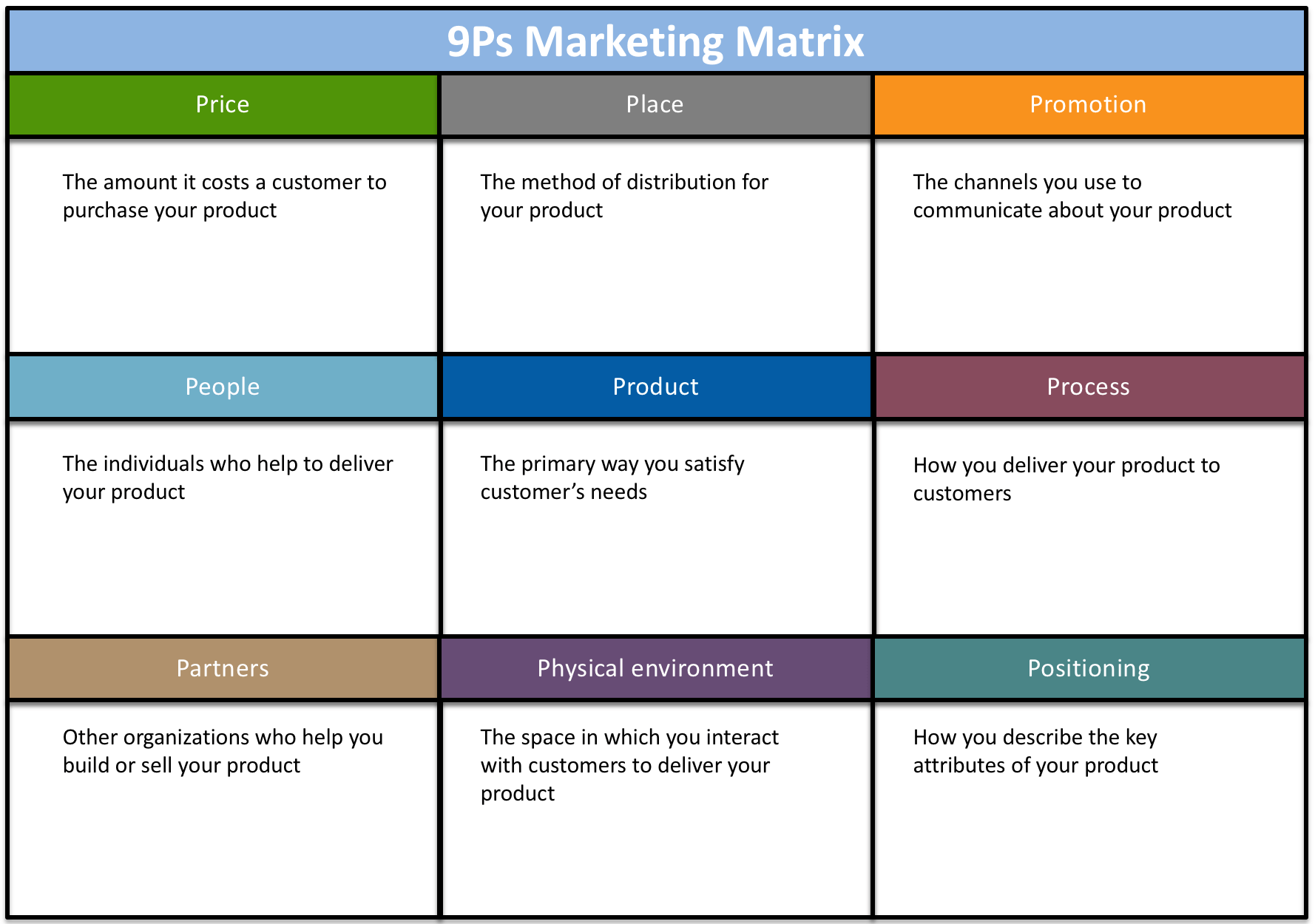 9Ps Marketing Matrix Business planning, Free business