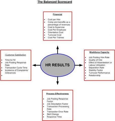 Balanced Scorecard Metrics  Balanced Scorecard In Human Resource