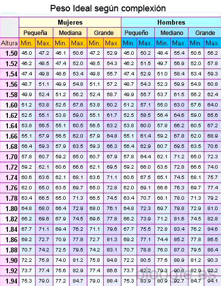 peso ideal segun la altura mujer
