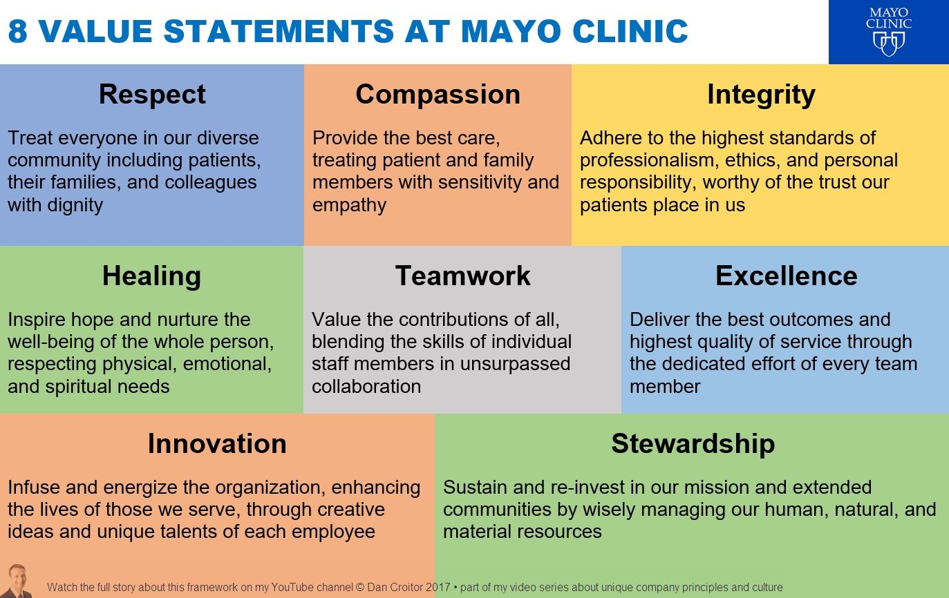 8 VALUE STATEMENTS AT MAYO CLINIC | Facts | Mission vision, Core