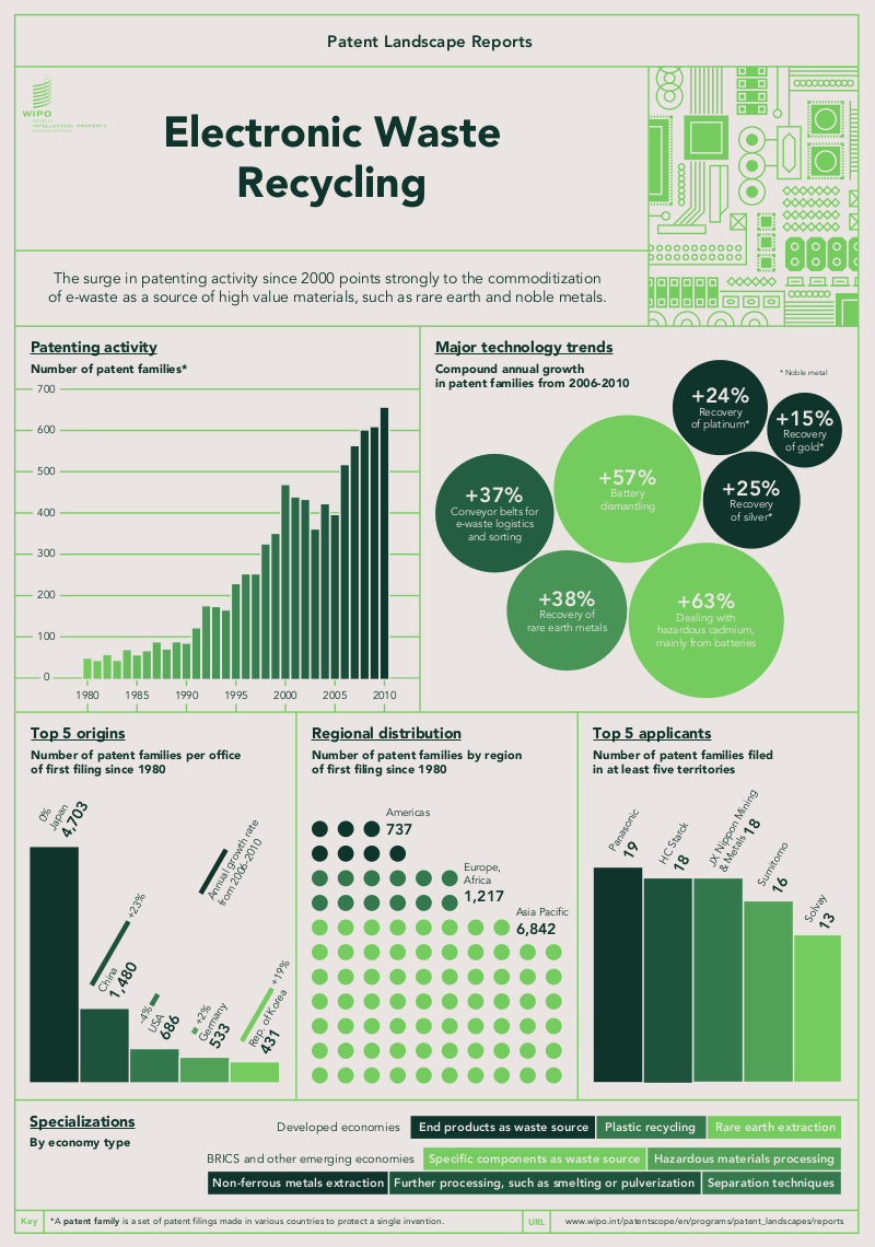 INFOGRAPHIC: Electronic waste recycling #patent landscape