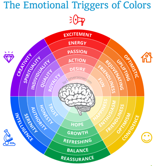 Color Blows Your Mind; Some Therapeutic Effects Of Color On Your Mind And  Body: