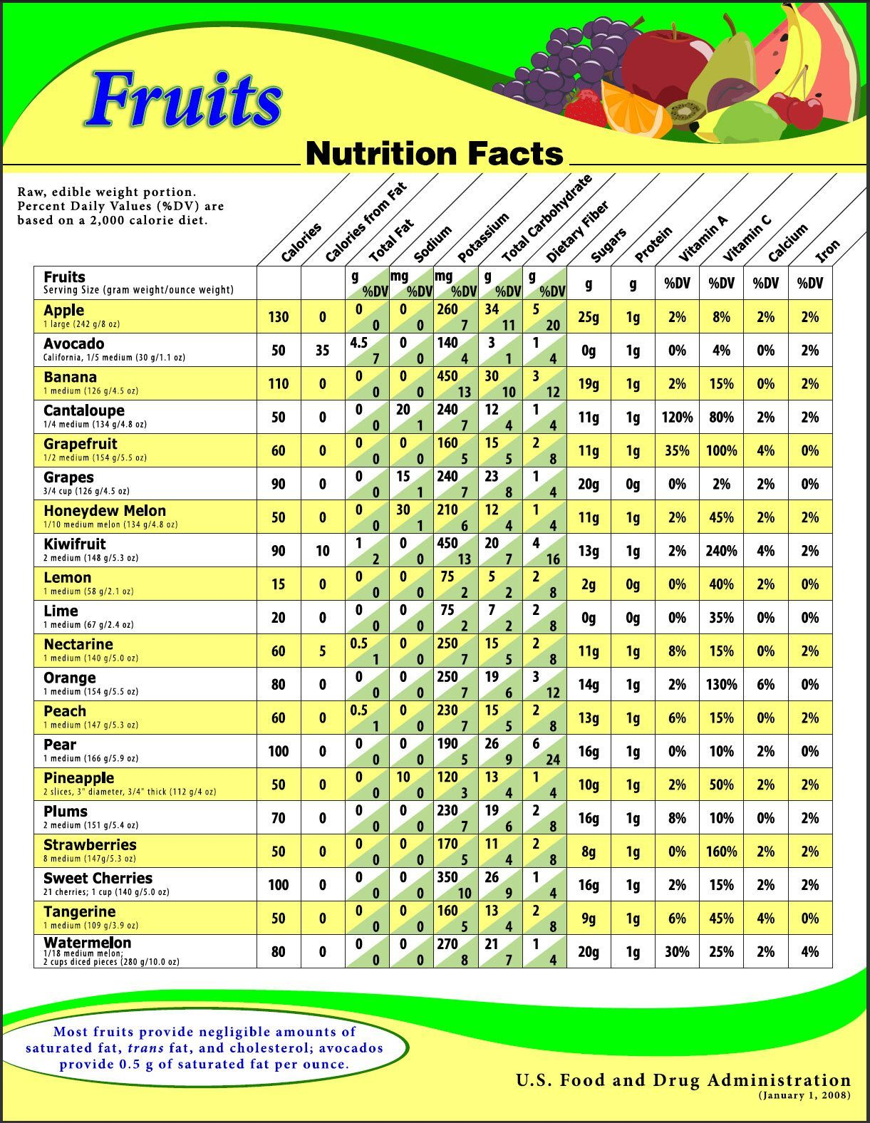 Fruit Nutrition Chart Nutriton Is So Important Read More At Nutrition101 Kyani Net Fruit Nutrition Fruit Nutrition Facts Nutrition Chart