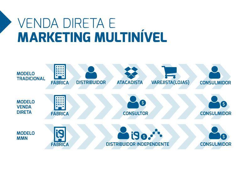 Image result for vendas diretas