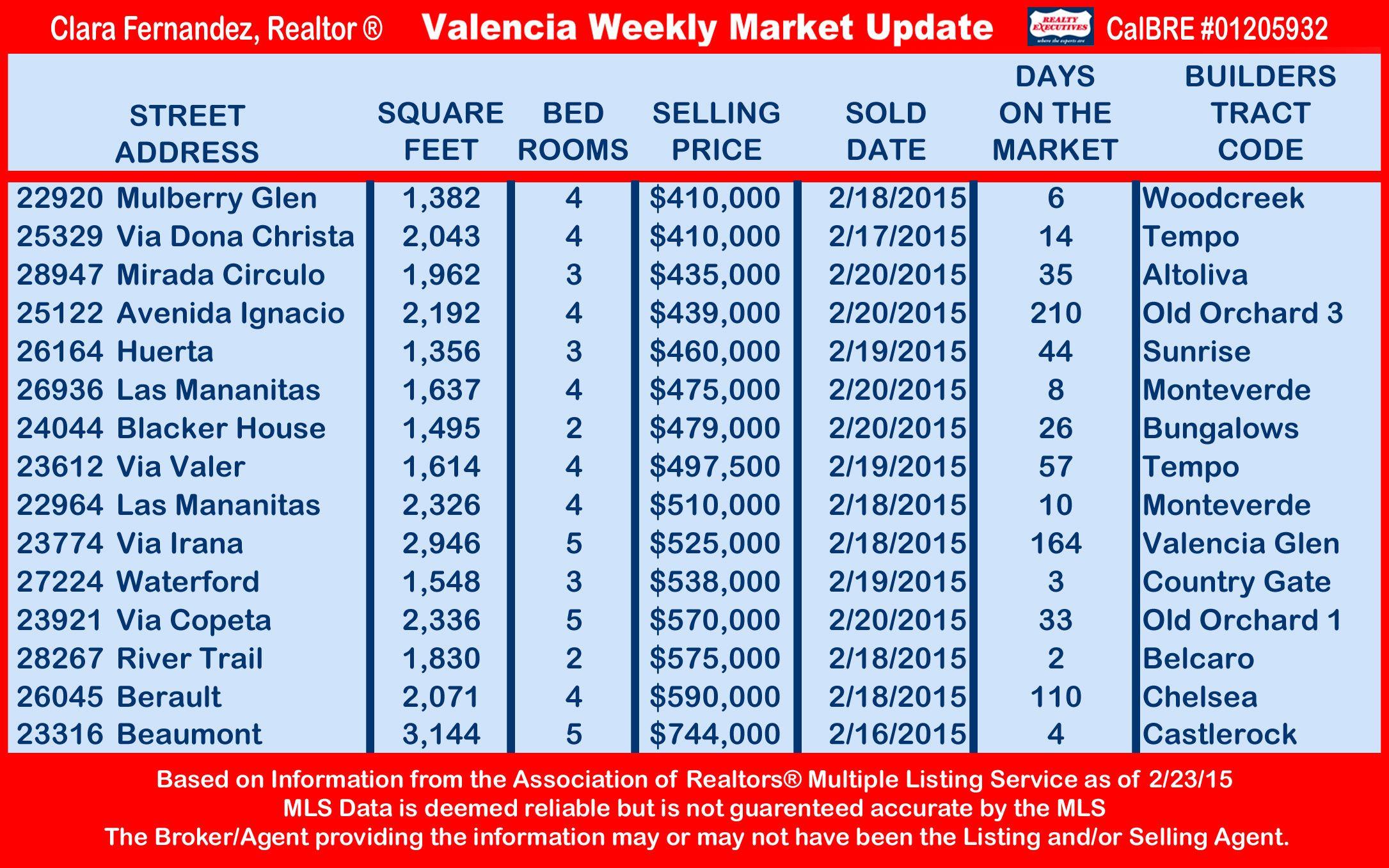 Valencia Weekly Market Update 2-23-15