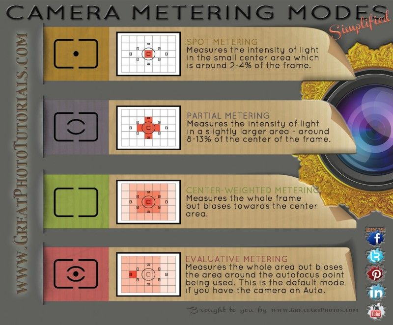 Metering Modes Made Simple Full article at: http://www.greatphototutorials.net/technical/metering-modes-made-simple/