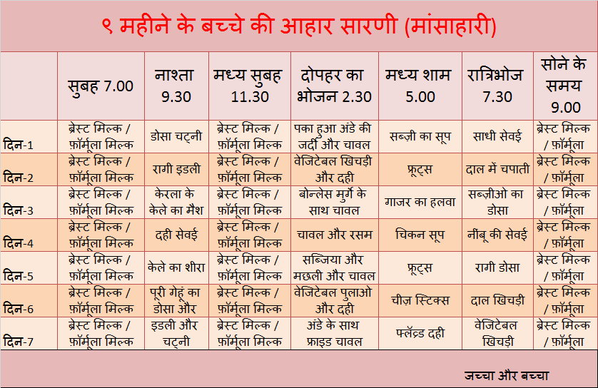 9 Month Old Baby Development Chart In Hindi Di 2020