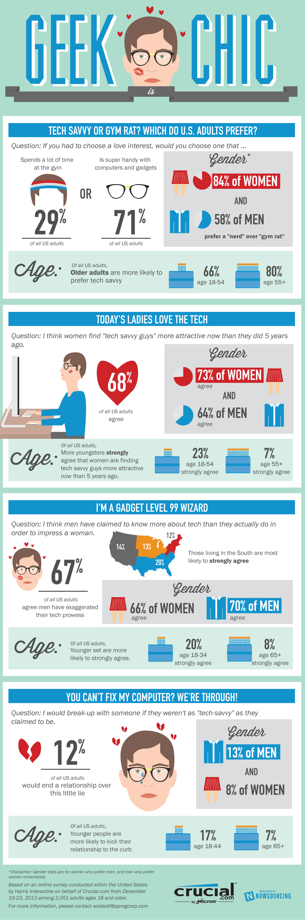 Today's Ladies Love Tech [INFOGRPAHIC] - http://dashburst.com/infographic/ladies-love-tech/
