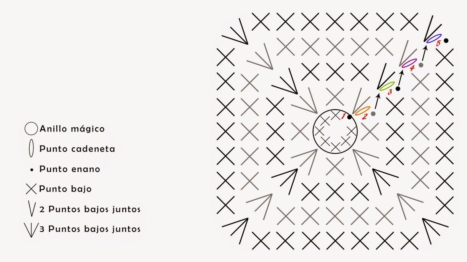 Resultado de imagen de patron cuadrado ganchillo punto bajo ...