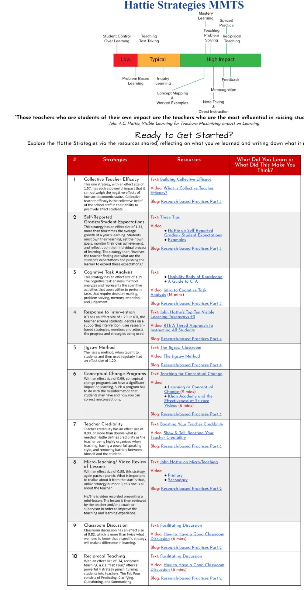 Teaching Strategies That Work Technotes Blog Teaching Strategies Problem Based Learning Reciprocal Teaching [ 1937 x 1000 Pixel ]