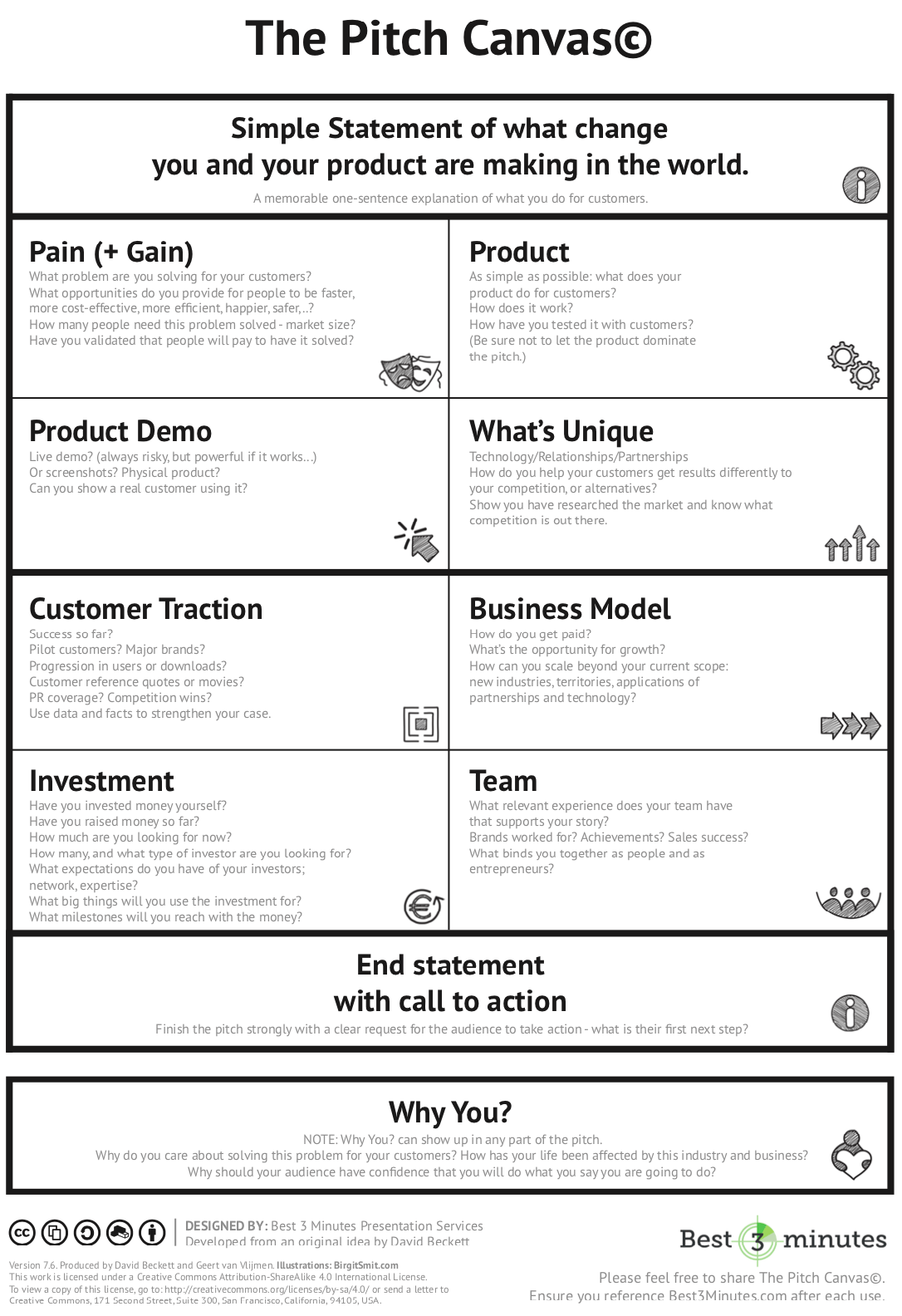 The Pitch Canvas Pitch Business model canvas, Business
