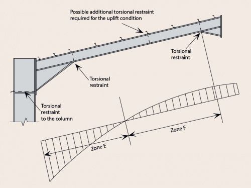 Image Result For Steel Purlin Steel Structure Metal