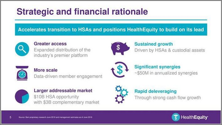 Healthequity Inc Hqy Made A Bold Move To Acquire Wageworks For Approximately 2 Billion Health Savings Account High Deductible Health Plan Growth Marketing