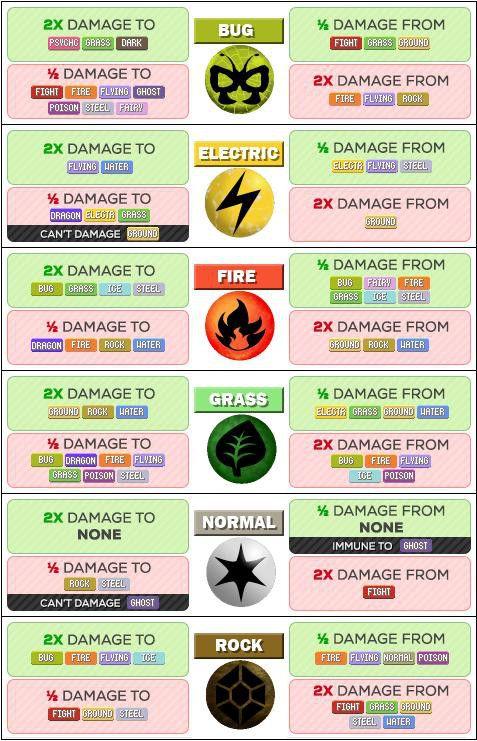Pokémon Go - Pokemon Type Strength and Weakness Chart