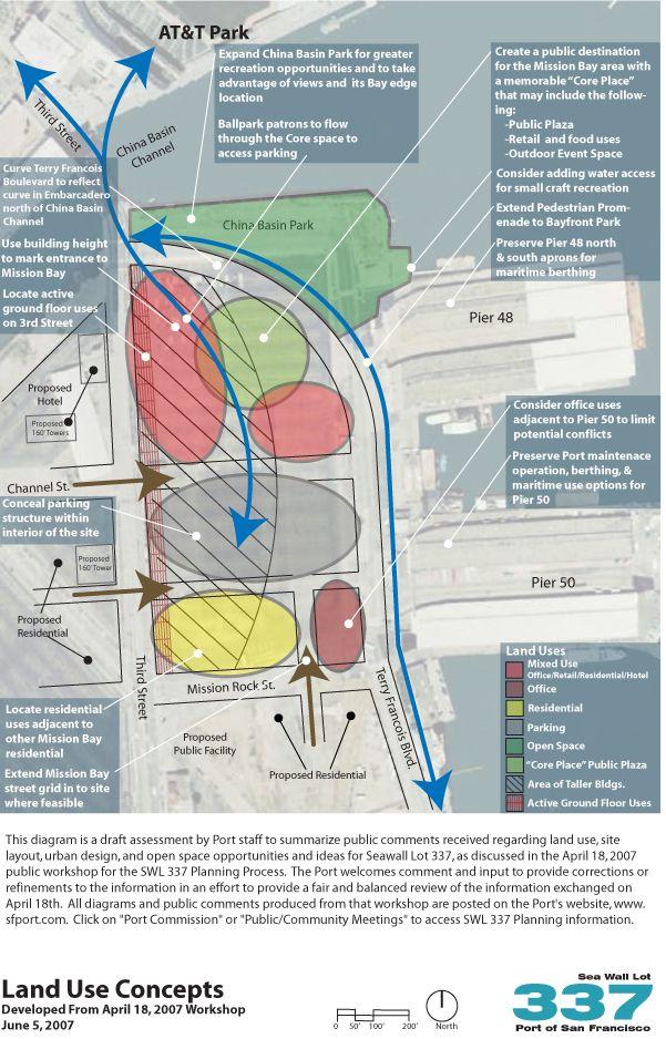 SWL 337 bubble diagram http://2020planning.co.za