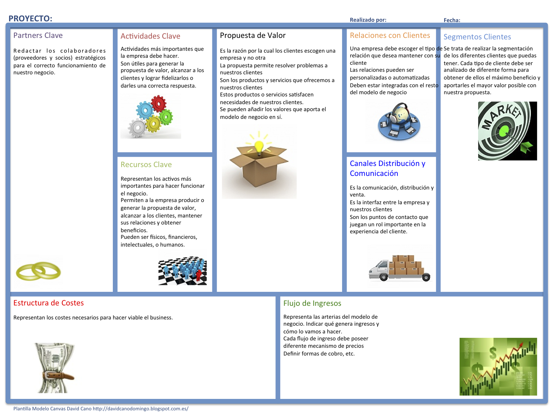 desarrollo esquema canvas modelo negocio - Buscar con Google ...