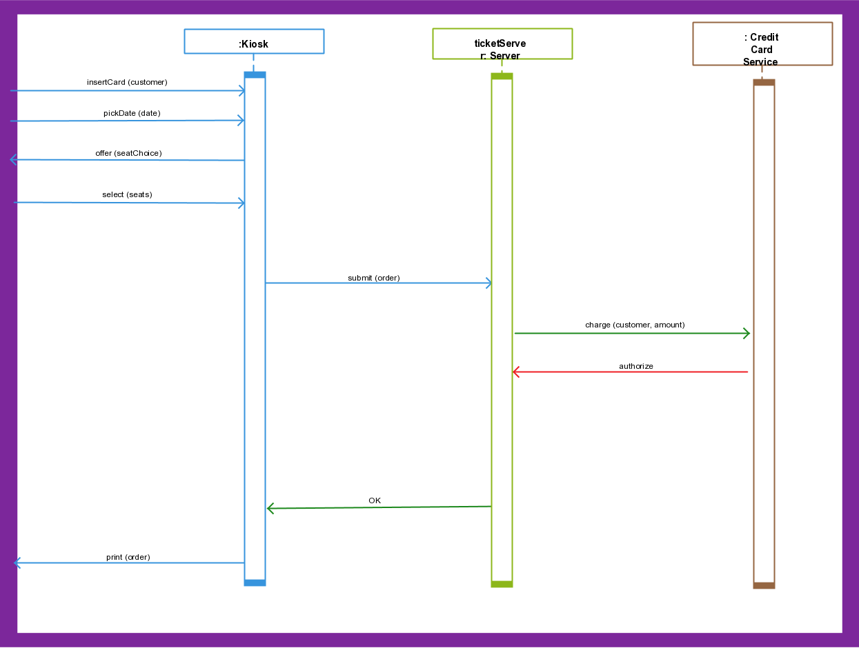 hight resolution of ticketing system diagram explained using uml sequence diagrams