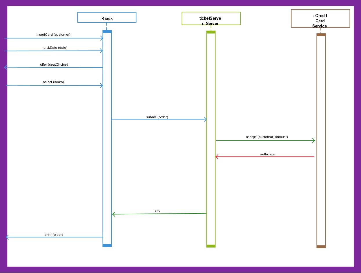 medium resolution of ticketing system diagram explained using uml sequence diagrams