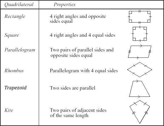Classifying Quadrilaterals V1 1 Math Geometry Quadrilaterals Classifying Quadrilaterals Properties of quadrilateral worksheet