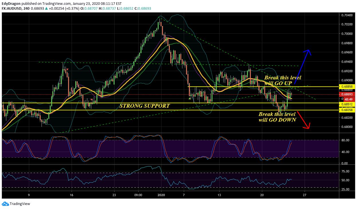 Gbpaud 1 91690 0 02 Stock Market Flot Chart Stock Market