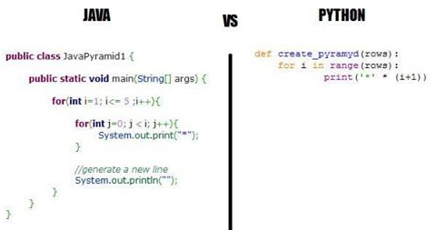 Java versus Python – Data Science Central