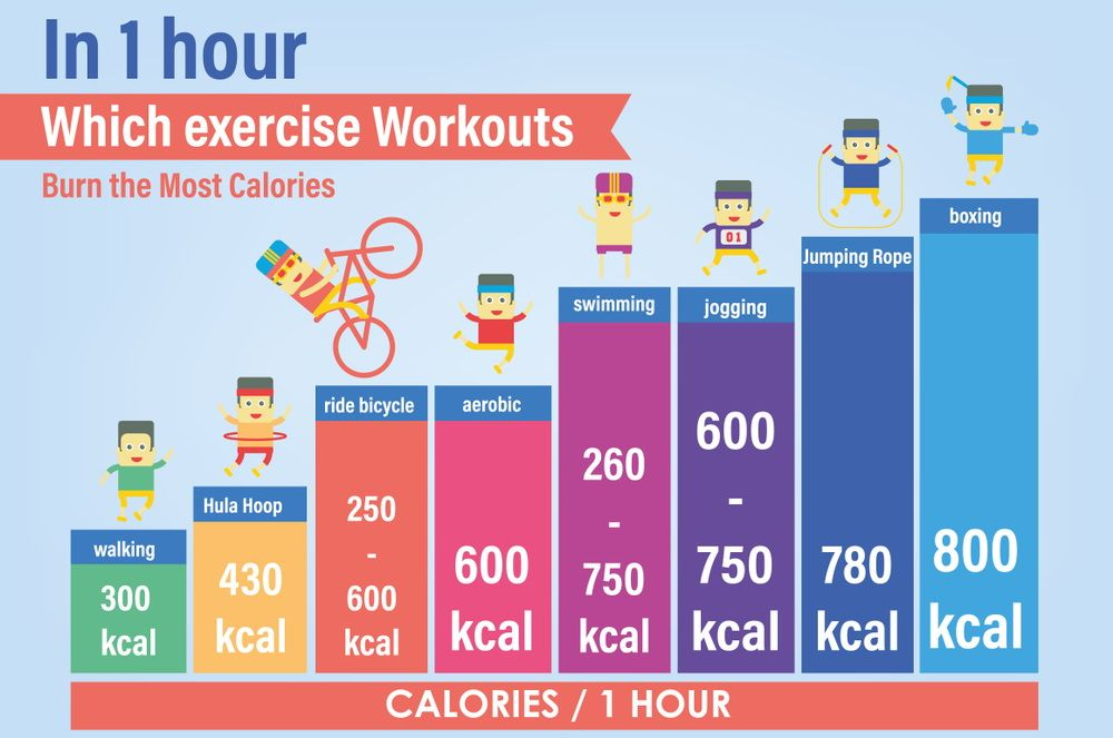 exercise workouts calories burn in an hour   Calorie ...