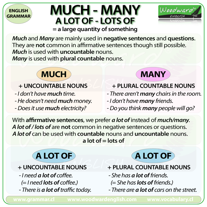Learn English En Twitter New Chart The Difference Between Much Many A Lot Of And Lots Of More Https English Grammar English Vocabulary Woodward English