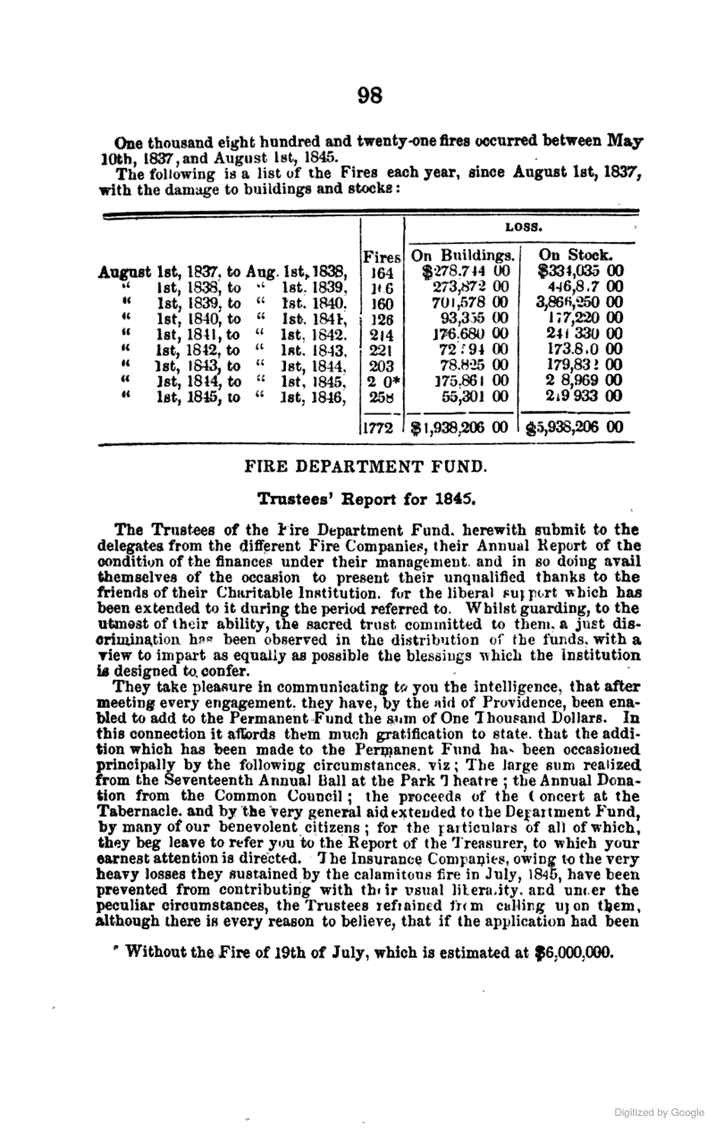[1845]: FIRE DEPARTMENT FUND. TRUSTEES' REPORT FOR 1845