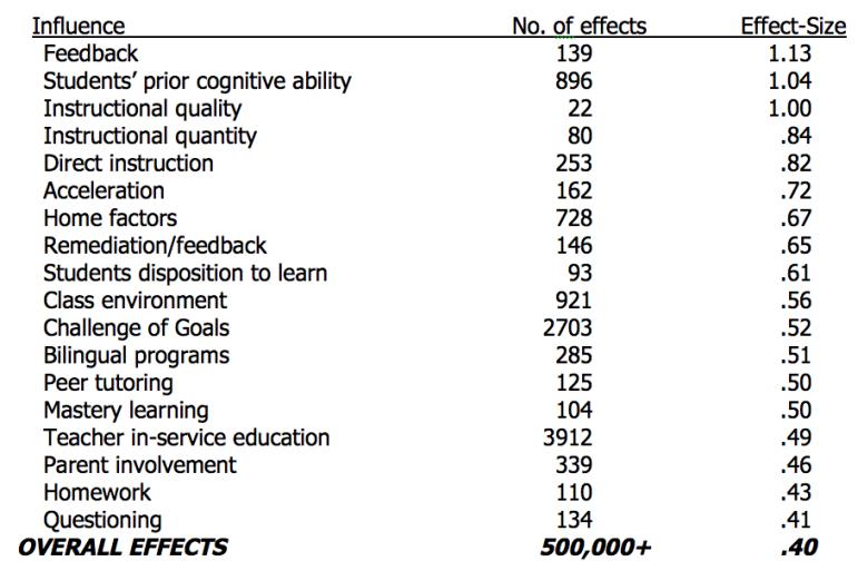 Effect Size Table John Hattie Education Instructional