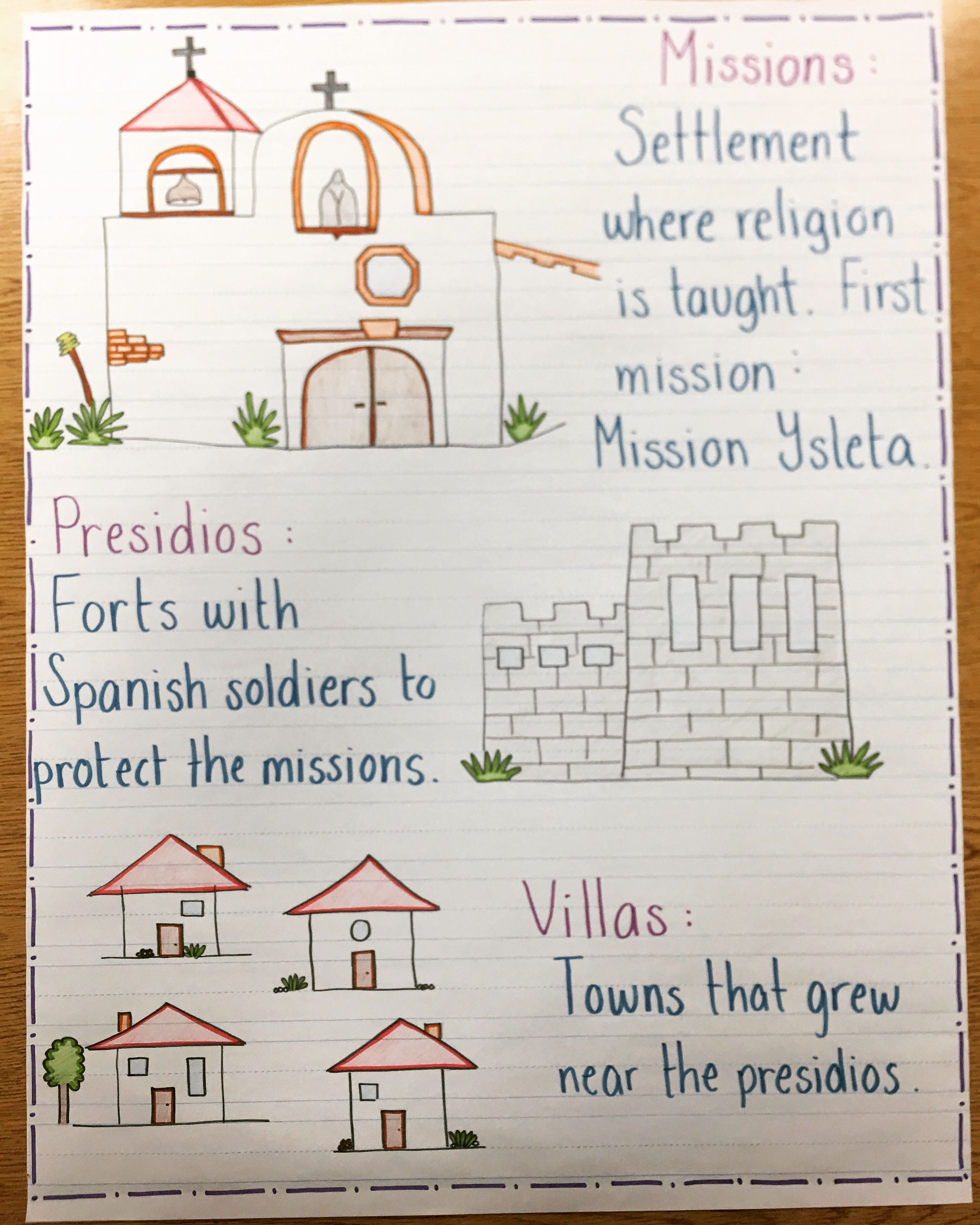 Texas missions anchor chart 4th Grade Social Studies, Social Studies  Activities, Teaching Social Studies