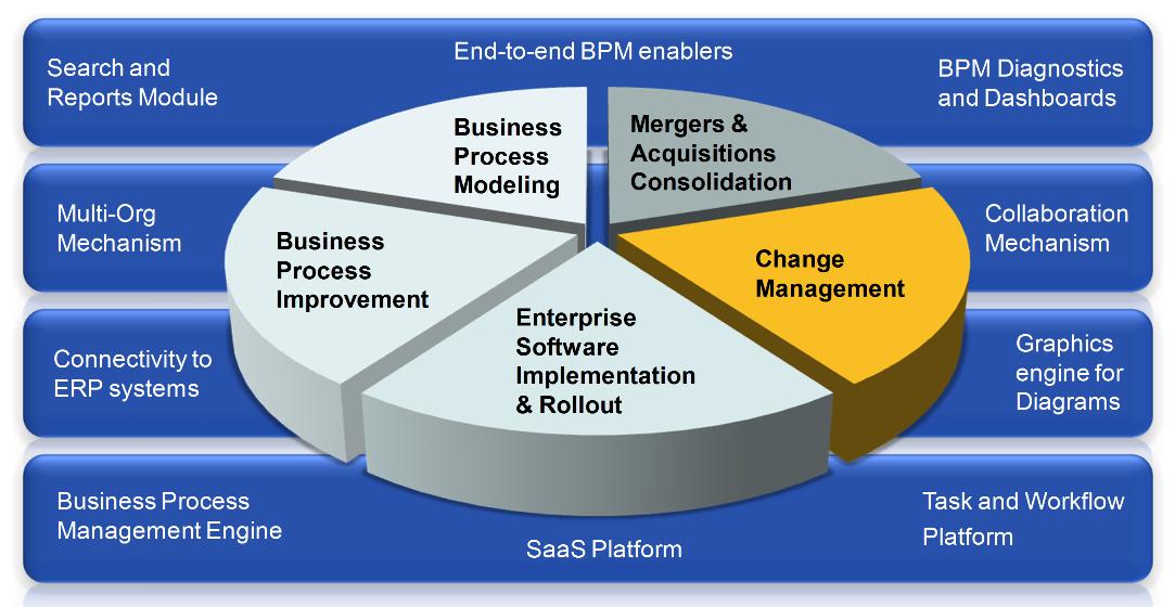 Technology Management Image: A Cloud Based Enterprise Collaboration