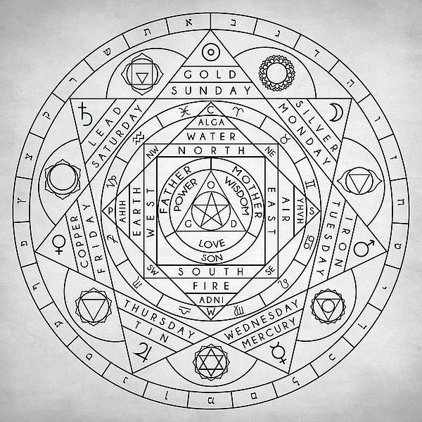 Magical Mystical Alchemy Symbolism Alchemist Magic Occult