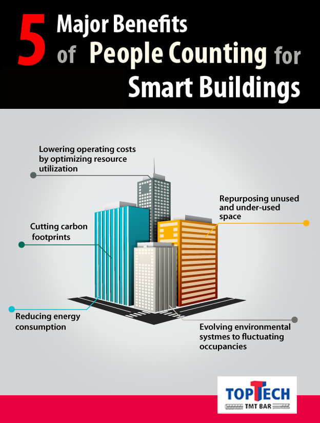 Toptech Is The Smartest Option For Every Home Builder Smart Building Modern Buildings Modern India
