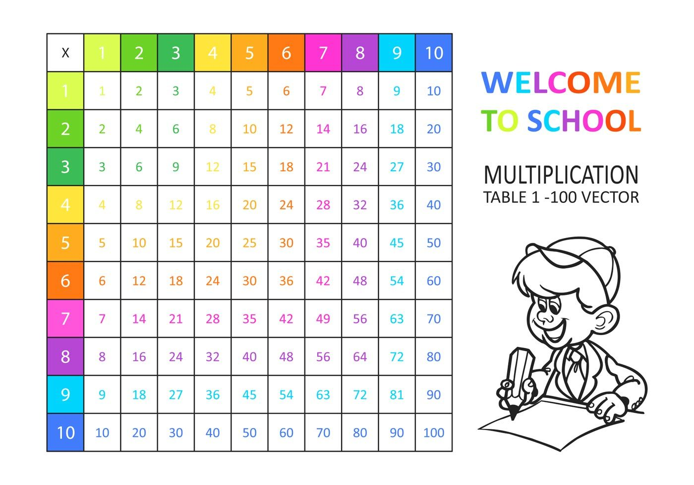 Multiplication table 25x25 images periodic table images multiples table 1 100 images all properties of math worksheets on free vector multiplication tablejpg 1400980 gamestrikefo Gallery