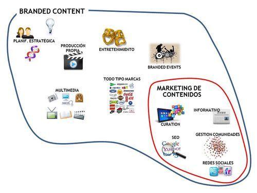 Branded content vs Marketing de contenidos vía www.javierregueira.com