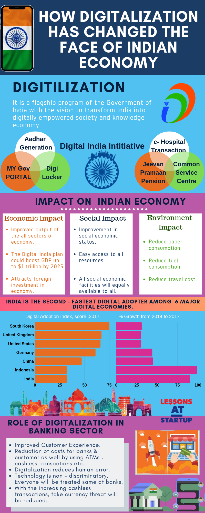 Find The Impact Of Digitalization On Indian Economy Digital India Infographic Essay