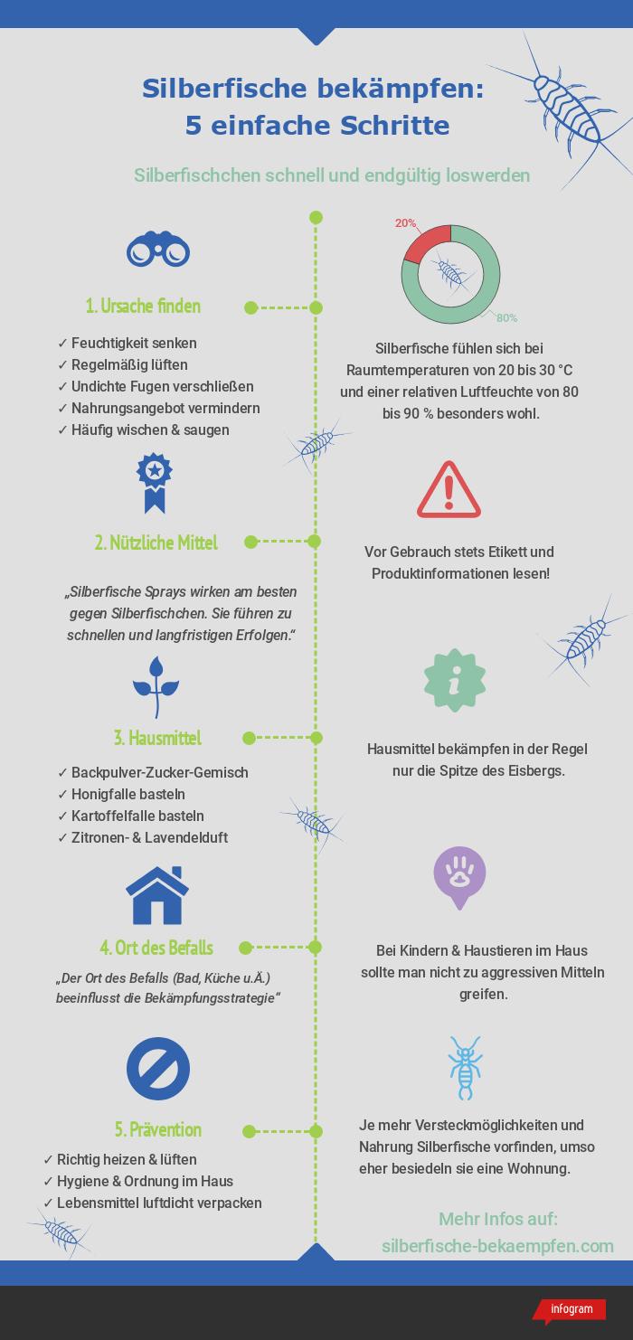 Silberfische Bekampfen Infografik Silberfischchen In 5 Schritten Loswerden In 2020 Silberfische Silberfische Bekampfen Fische