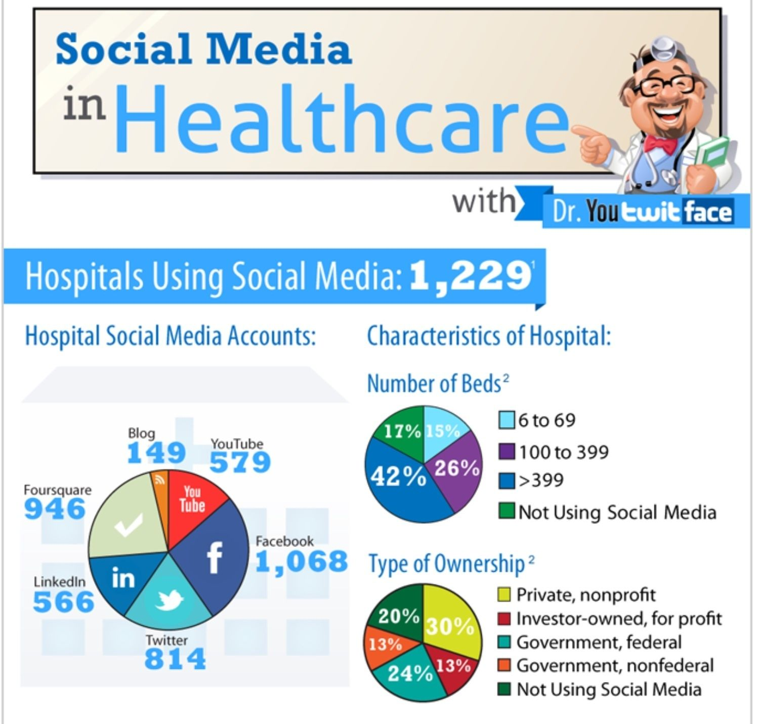 Infographic Social Media In Healthcare Social Media Article