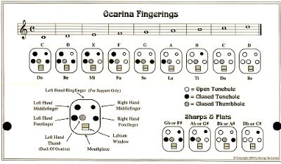 8 Hole Ocarina Finger Chart Cl Room Music To My Ears Music Musicals Ocarina Music