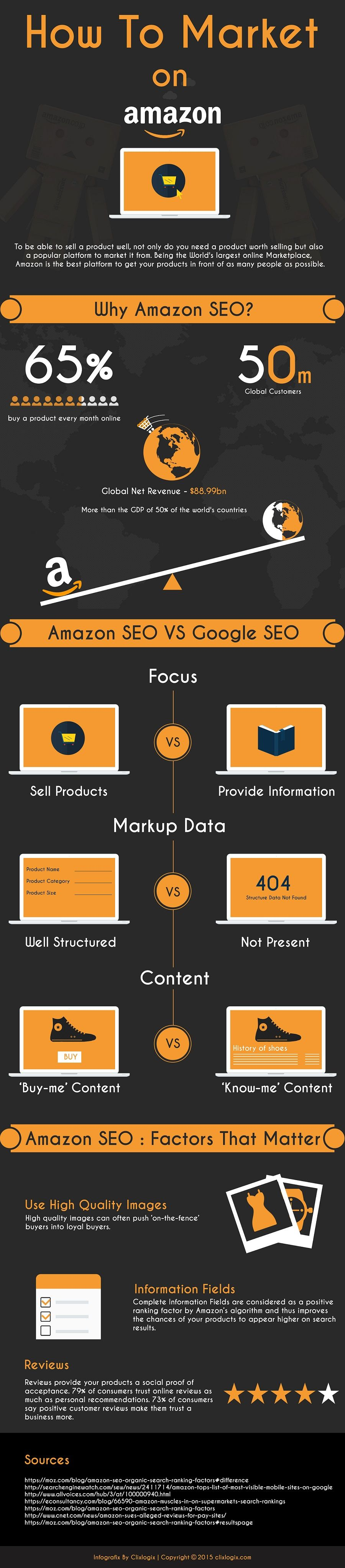 A Comprehensive Amazon SEO Guide for Vendors