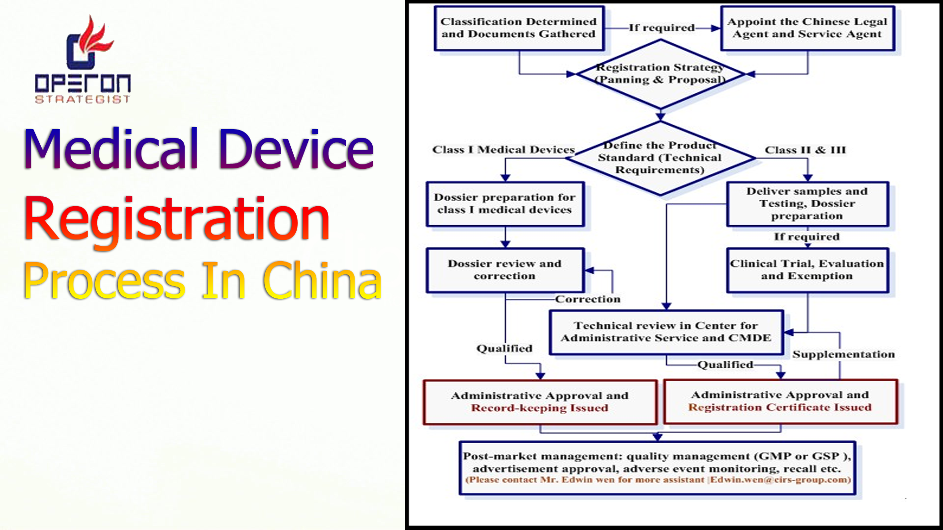Medical Devices (including IVD) are divided into three managing ...