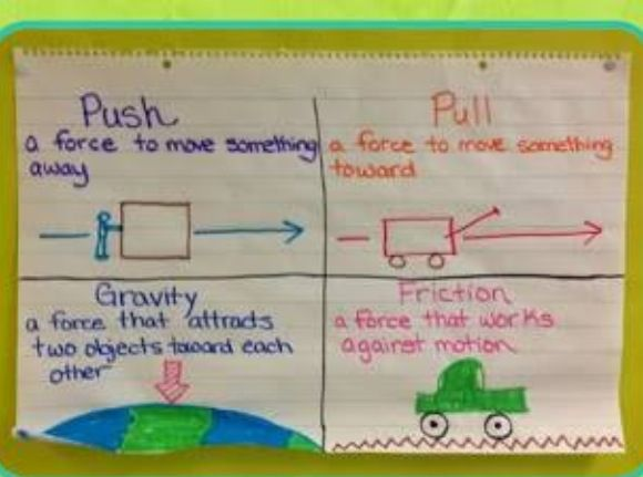 push pull anchor chart anchor charts, pushes and pulls hydrology diagrams diagram of a pull #3